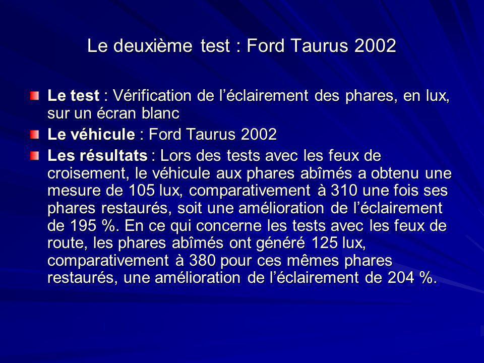 Le deuxième test : Ford Taurus 2002 Le test : Vérification de l'éclairement des phares, en lux, sur un écran blanc Le véhicule : Ford Taurus 2002 Les résultats : Lors des tests avec les feux de croisement, le véhicule aux phares abîmés a obtenu une mesure de 105 lux, comparativement à 310 une fois ses phares restaurés, soit une amélioration de l'éclairement de 195 %.