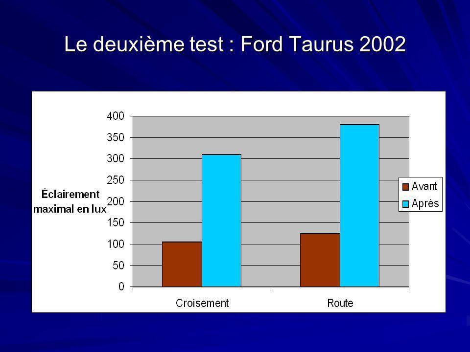 Le deuxième test : Ford Taurus 2002