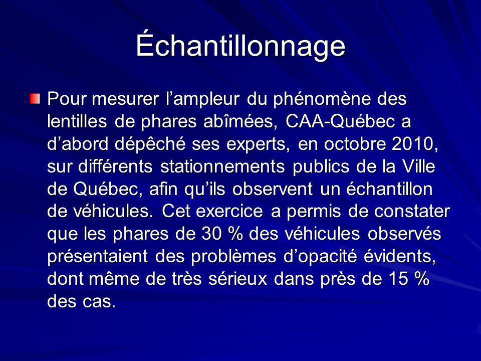 Échantillonnage Pour mesurer l'ampleur du phénomène des lentilles de phares abîmées, CAA-Québec a d'abord dépêché ses experts, en octobre 2010, sur différents stationnements publics de la Ville de Québec, afin qu'ils observent un échantillon de véhicules.