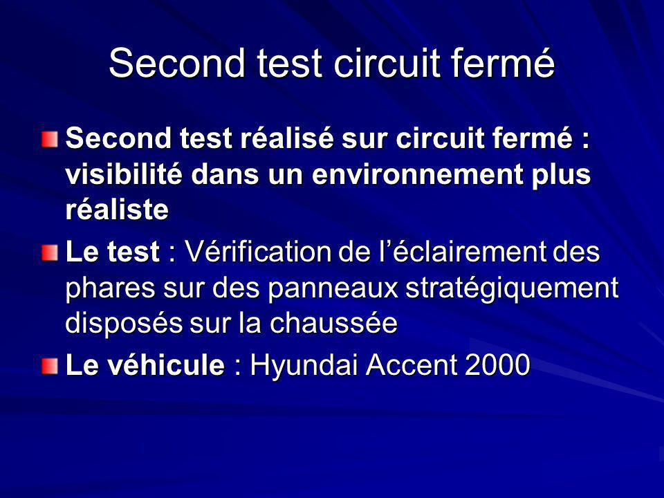 Second test circuit fermé Second test réalisé sur circuit fermé : visibilité dans un environnement plus réaliste Le test : Vérification de l'éclairement des phares sur des panneaux stratégiquement disposés sur la chaussée Le véhicule : Hyundai Accent 2000