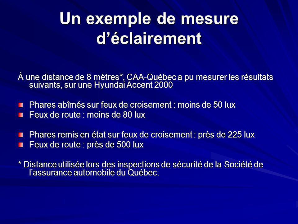 Un exemple de mesure d'éclairement À une distance de 8 mètres*, CAA-Québec a pu mesurer les résultats suivants, sur une Hyundai Accent 2000 À une distance de 8 mètres*, CAA-Québec a pu mesurer les résultats suivants, sur une Hyundai Accent 2000 Phares abîmés sur feux de croisement : moins de 50 lux Feux de route : moins de 80 lux Phares remis en état sur feux de croisement : près de 225 lux Feux de route : près de 500 lux * Distance utilisée lors des inspections de sécurité de la Société de l'assurance automobile du Québec.