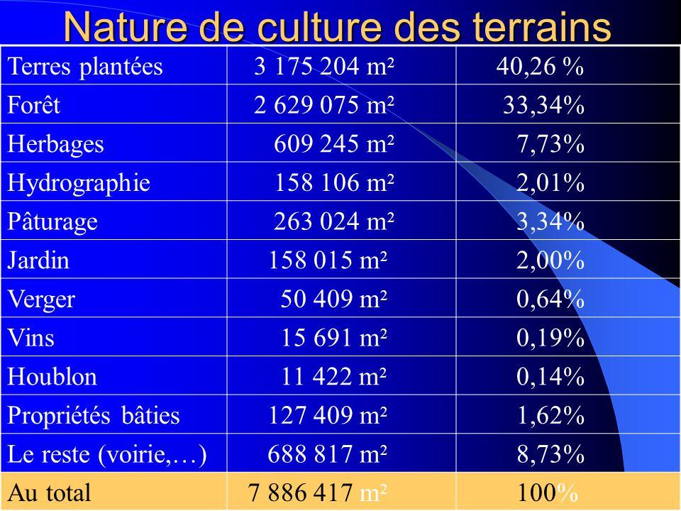 Nature de culture des terrains Terres plantées 3 175 204 m 2 40,26 % Forêt 2 629 075 m 2 33,34% Herbages 609 245 m 2 7,73% Hydrographie 158 106 m 2 2,