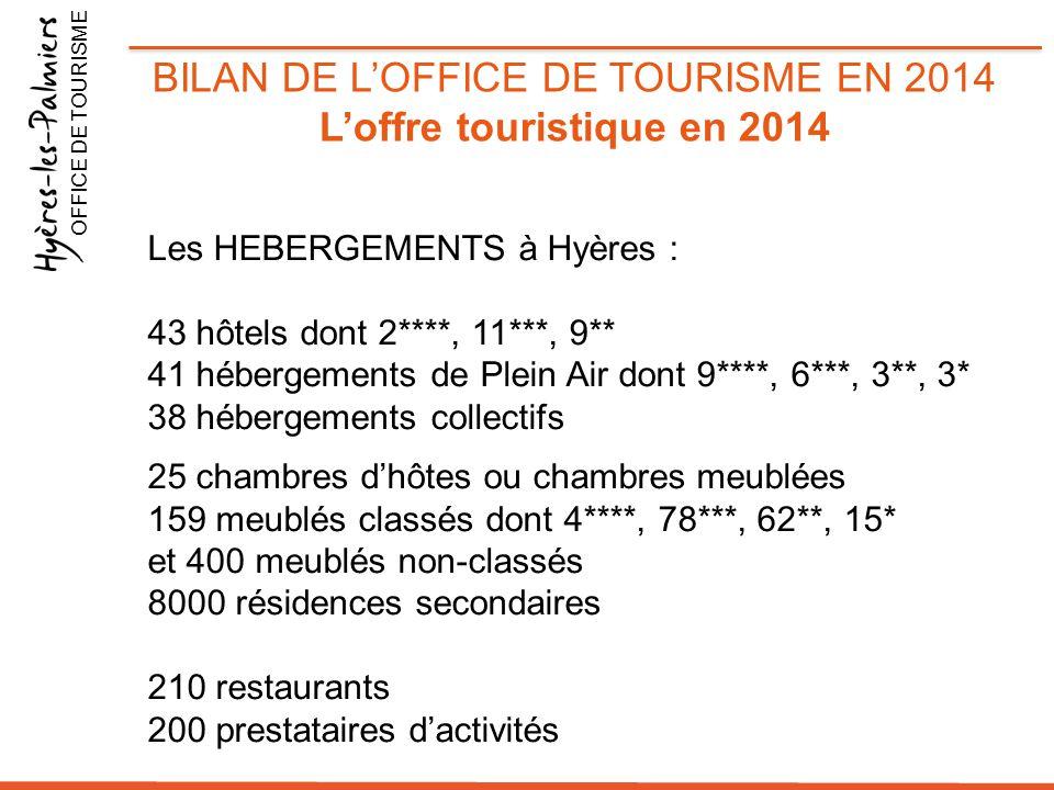 BILAN DE L'OFFICE DE TOURISME EN 2014 L'offre touristique en 2014 OFFICE DE TOURISME Les HEBERGEMENTS à Hyères : 43 hôtels dont 2****, 11***, 9** 41 h