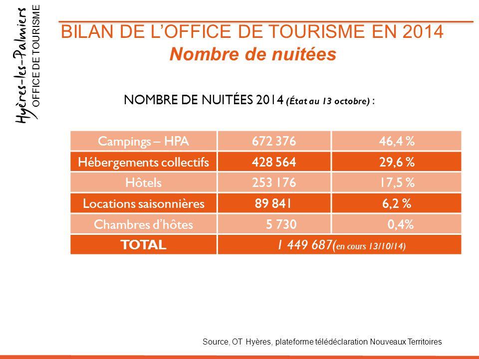 Campings – HPA672 37646,4 % Hébergements collectifs428 56429,6 % Hôtels253 17617,5 % Locations saisonnières89 8416,2 % Chambres d'hôtes 5 730 0,4% TOT