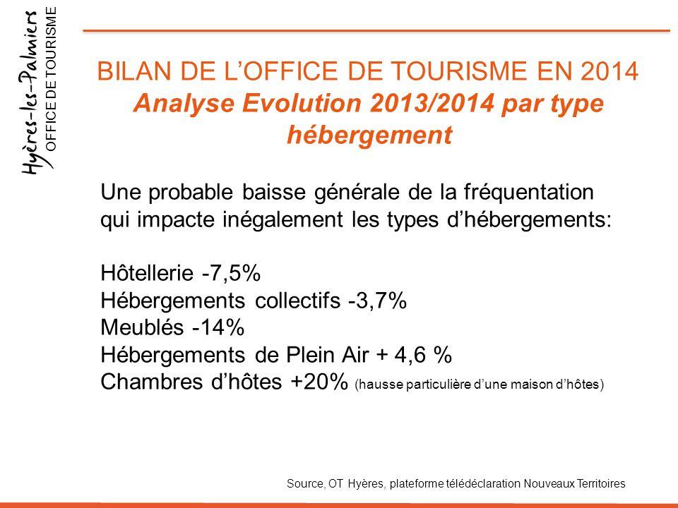 BILAN DE L'OFFICE DE TOURISME EN 2014 Analyse Evolution 2013/2014 par type hébergement OFFICE DE TOURISME Source, OT Hyères, plateforme télédéclaratio