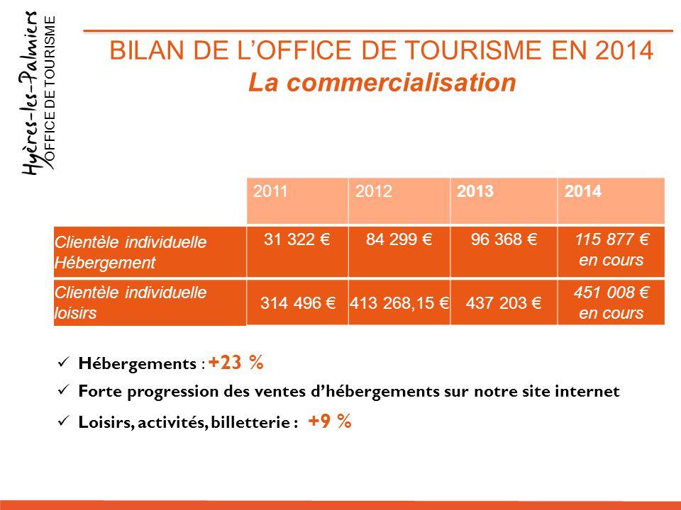 Hébergements : +23 % Forte progression des ventes d'hébergements sur notre site internet Loisirs, activités, billetterie : +9 % BILAN DE L'OFFICE DE T