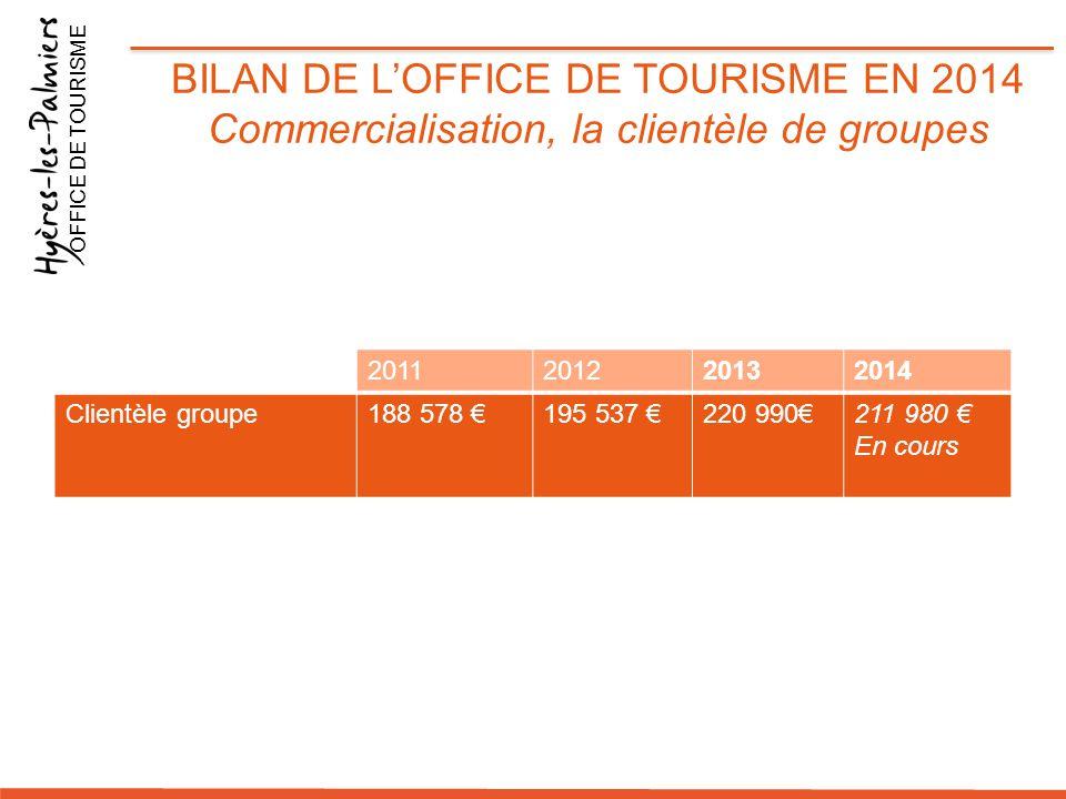 2011201220132014 Clientèle groupe188 578 €195 537 €220 990€211 980 € En cours OFFICE DE TOURISME BILAN DE L'OFFICE DE TOURISME EN 2014 Commercialisati