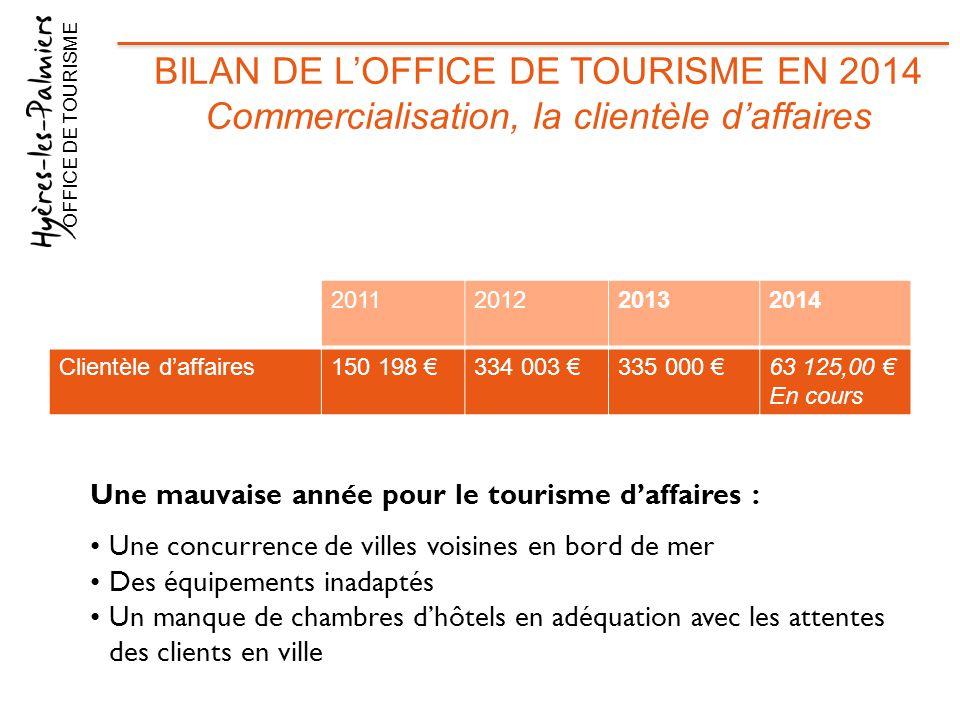 2011201220132014 Clientèle d'affaires150 198 €334 003 €335 000 €63 125,00 € En cours OFFICE DE TOURISME BILAN DE L'OFFICE DE TOURISME EN 2014 Commerci