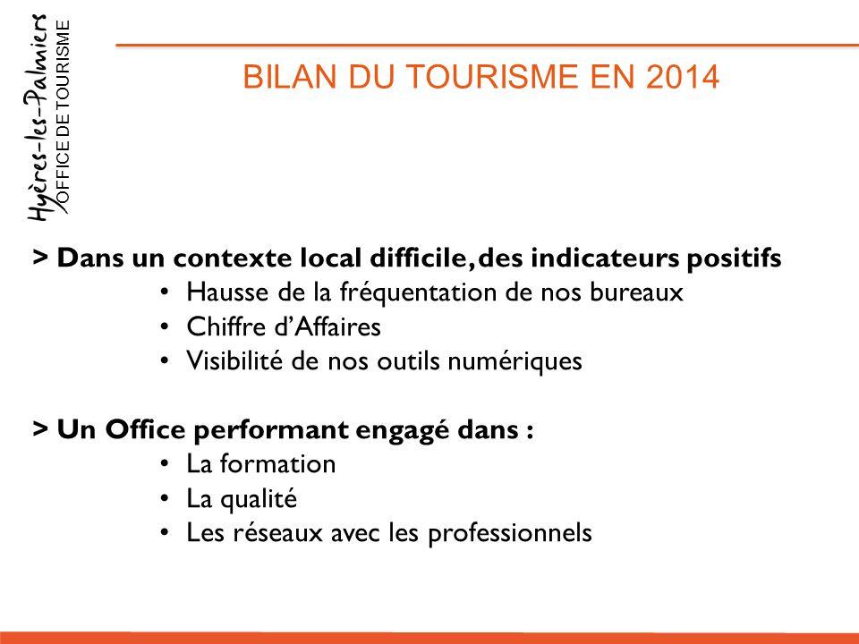 BILAN DU TOURISME EN 2014 OFFICE DE TOURISME > Dans un contexte local difficile, des indicateurs positifs Hausse de la fréquentation de nos bureaux Ch