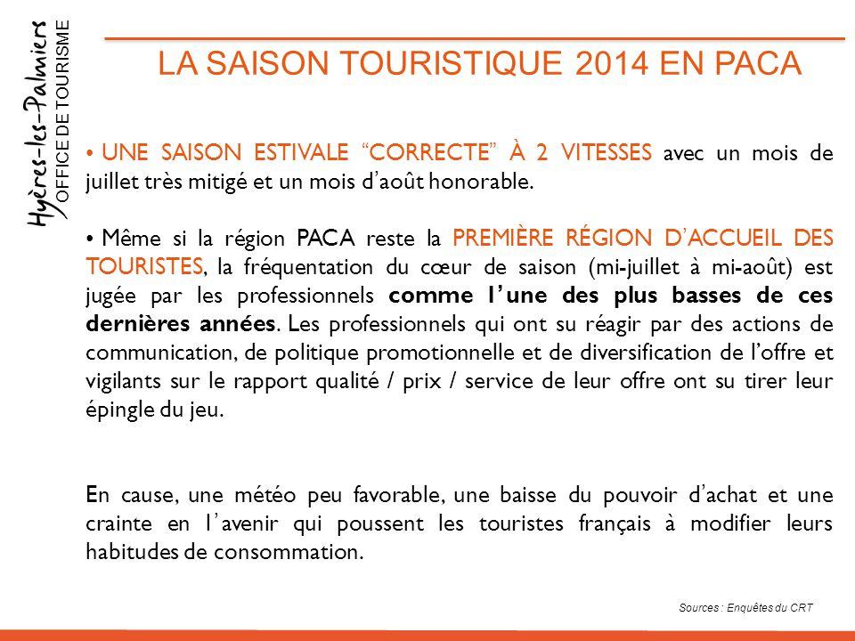 BILAN DE L'OFFICE DE TOURISME EN 2014 L'offre touristique en 2014 OFFICE DE TOURISME Les HEBERGEMENTS à Hyères : 43 hôtels dont 2****, 11***, 9** 41 hébergements de Plein Air dont 9****, 6***, 3**, 3* 38 hébergements collectifs 25 chambres d'hôtes ou chambres meublées 159 meublés classés dont 4****, 78***, 62**, 15* et 400 meublés non-classés 8000 résidences secondaires 210 restaurants 200 prestataires d'activités