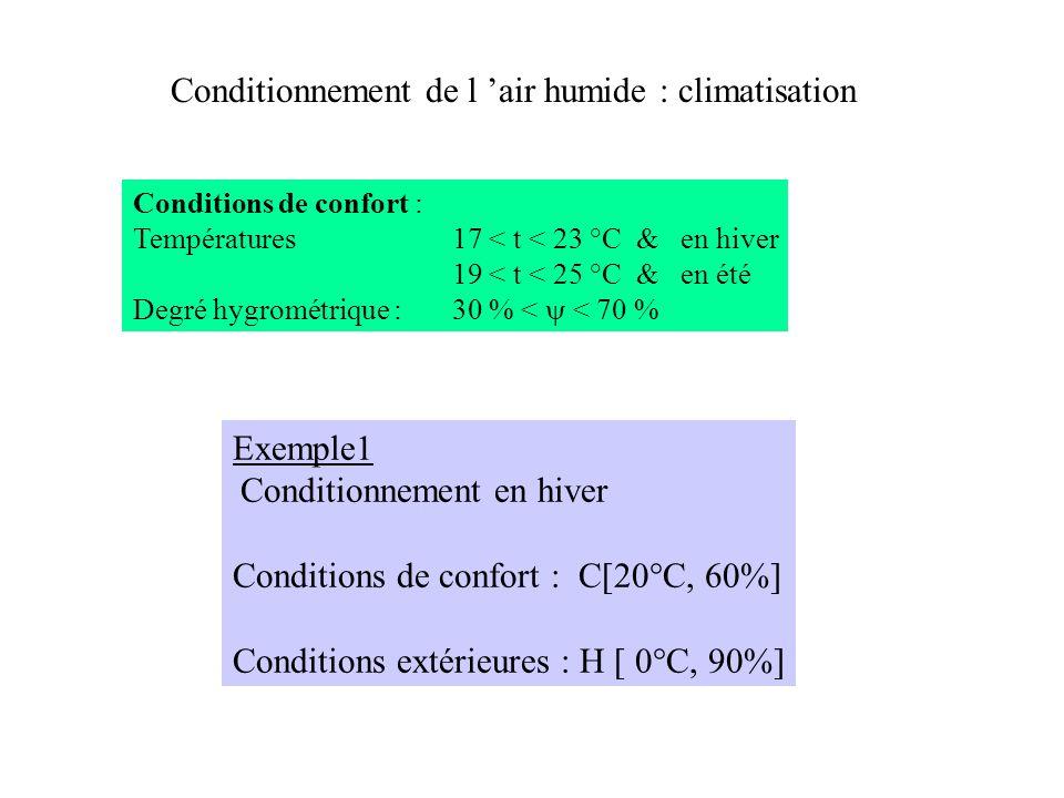 Conditionnement de l 'air humide : climatisation Conditions de confort : Températures17 < t < 23 °C & en hiver 19 < t < 25 °C & en été Degré hygrométr