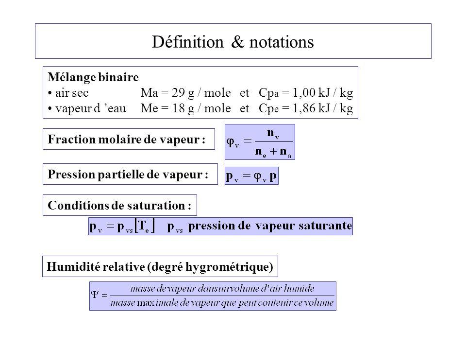 Refroidissement de l 'air humide à pression constante Données :Pression atmosphérique 1 bar et 20 °C Degré hygrométrique : 70 % 1) Refroidissement de l 'atmosphère jusqu 'à condensation : Température de saturation : 14 °C Le bilan d 'énergie :  h 1 = 45-40 = 5 kJ/ kg d 'air sec 2) Refroidissement de l 'atmosphère jusqu 'à 10 °C La quantité d 'eau formée à l 'état liquide :  x = 0.010-0.008 = 2g / kg d 'air sec Le bilan d 'énergie  h 1 = 45-40 = 5 kJ/ kg d 'air sec  h 2 = 40-30 = 10 kJ/ kg d 'air sec