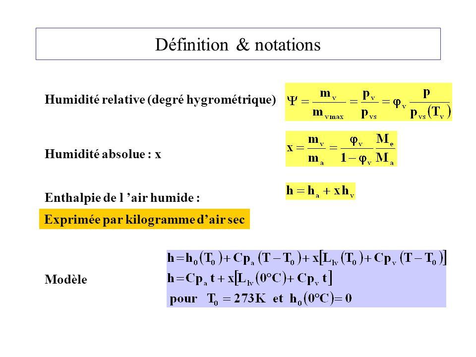 Définition & notations Humidité relative (degré hygrométrique) Humidité absolue : x Enthalpie de l 'air humide : Modèle Exprimée par kilogramme d'air