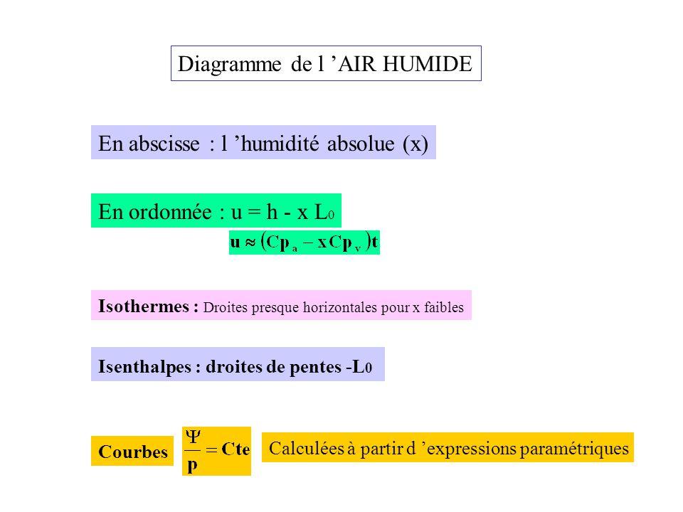 Diagramme de l 'AIR HUMIDE En abscisse : l 'humidité absolue (x) En ordonnée : u = h - x L 0 Isenthalpes : droites de pentes -L 0 Isothermes : Droites