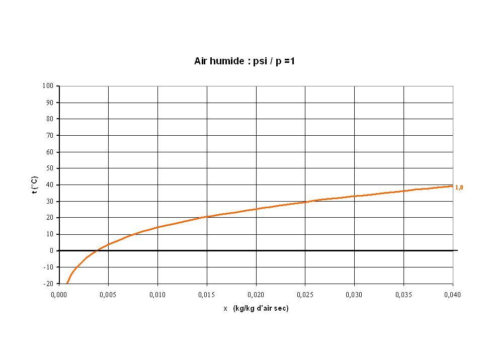 Climatisation en Hiver Chauffage Humidification HAC Difficile