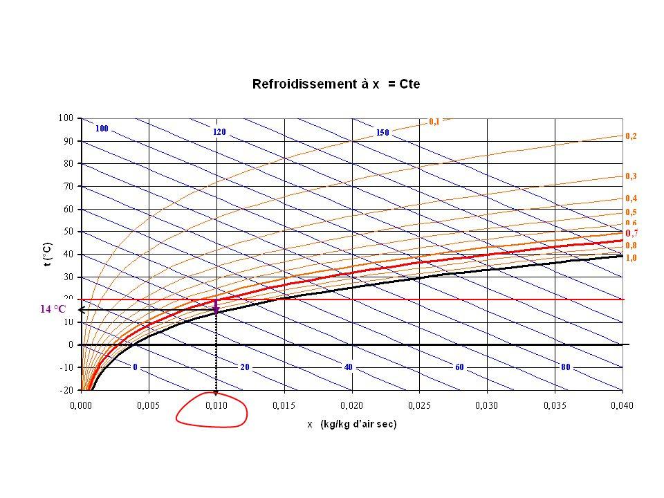Refroidissement de l 'air humide à pression constante Données : Pression atmosphérique 1 bar et 20 °C Degré hygrométrique : 70 % 1) Refroidissement de l 'atmosphère jusqu 'à condensation 2) Refroidissement de l 'atmosphère jusqu 'à 10 °C Calculer : Température de saturation : 14 °C La quantité d 'eau formée à l 'état liquide Le bilan d 'énergie