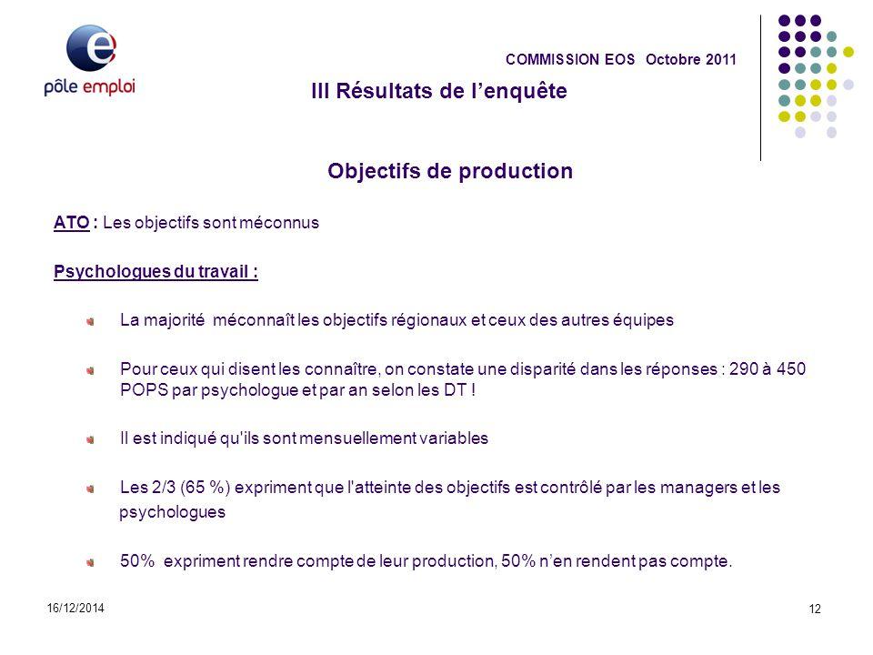 III Résultats de l'enquête 16/12/2014 12 COMMISSION EOS Octobre 2011 Objectifs de production ATO : Les objectifs sont méconnus Psychologues du travail
