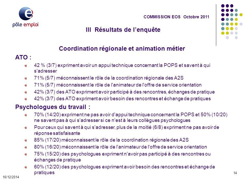 III Résultats de l'enquête 16/12/2014 14 COMMISSION EOS Octobre 2011 Coordination régionale et animation métier ATO : 42 % (3/7) expriment avoir un ap