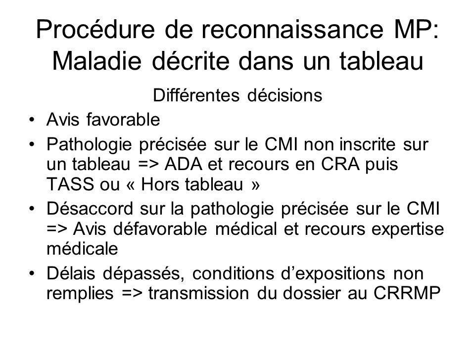 Procédure de reconnaissance MP: Maladie décrite dans un tableau Différentes décisions Avis favorable Pathologie précisée sur le CMI non inscrite sur u