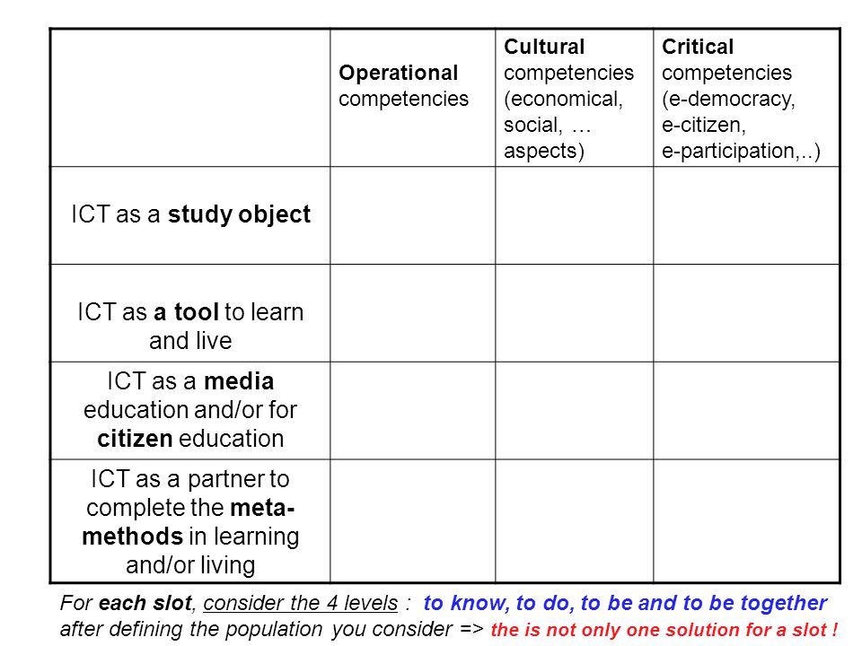Operational competencies Cultural competencies (economical, social, … aspects) Critical competencies (e-democracy, e-citizen, e-participation,..) ICT as a study object ICT as a tool to learn and live ICT as a media education and/or for citizen education ICT as a partner to complete the meta- methods in learning and/or living For each slot, consider the 4 levels : to know, to do, to be and to be together after defining the population you consider => the is not only one solution for a slot !