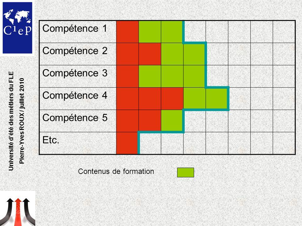 Compétence 1 Compétence 2 Compétence 3 Compétence 4 Compétence 5 Etc. Contenus de formation Université d'été des métiers du FLE Pierre-Yves ROUX / jui