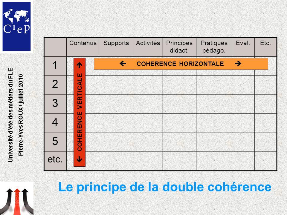 ContenusSupportsActivitésPrincipes didact. Pratiques pédago. Eval.Etc. 1 2 3 4 5 etc.  COHERENCE HORIZONTALE   COHERENCE VERTICALE  Le principe de