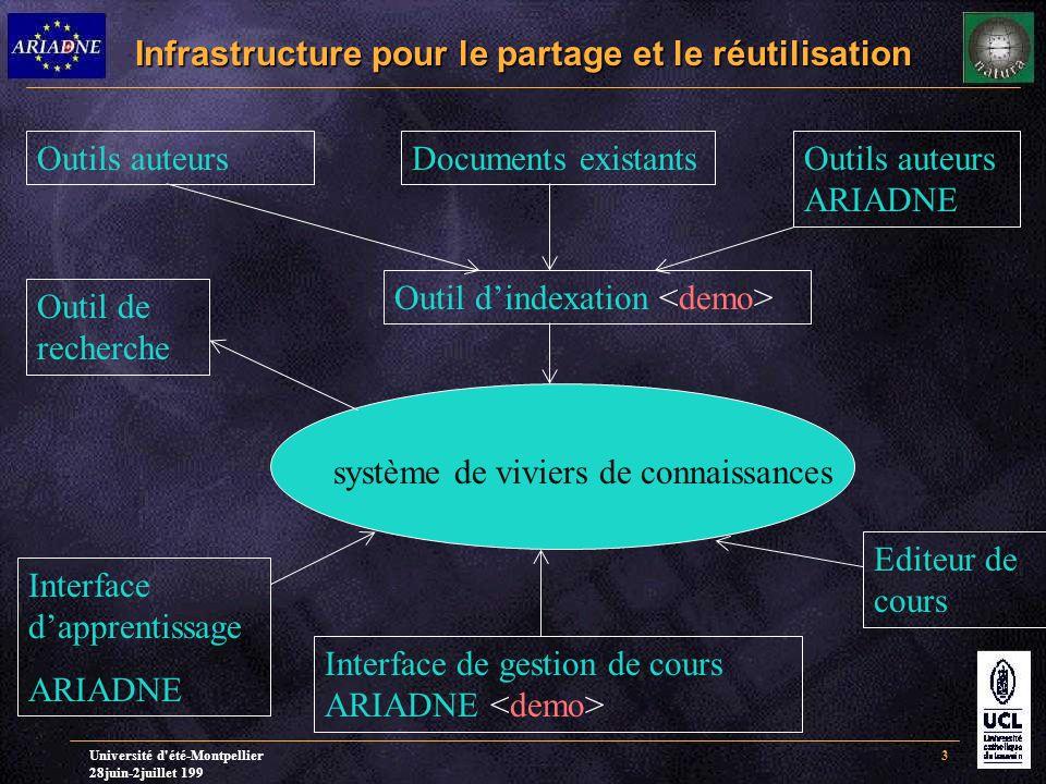 Université d été-Montpellier 28juin-2juillet 199 3 Infrastructure pour le partage et le réutilisation Outils auteursDocuments existantsOutils auteurs ARIADNE Outil d'indexation système de viviers de connaissances Interface d'apprentissage ARIADNE Interface de gestion de cours ARIADNE Editeur de cours Outil de recherche