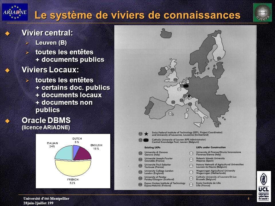 Université d été-Montpellier 28juin-2juillet 199 4 Le système de viviers de connaissances  Vivier central:  Leuven (B)  toutes les entêtes + documents publics  Viviers Locaux:  toutes les entêtes + certains doc.