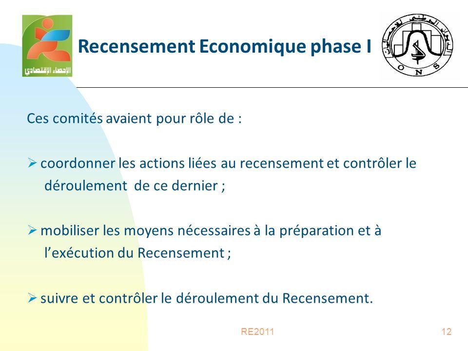 RE201112 Ces comités avaient pour rôle de :  coordonner les actions liées au recensement et contrôler le déroulement de ce dernier ;  mobiliser les moyens nécessaires à la préparation et à l'exécution du Recensement ;  suivre et contrôler le déroulement du Recensement.