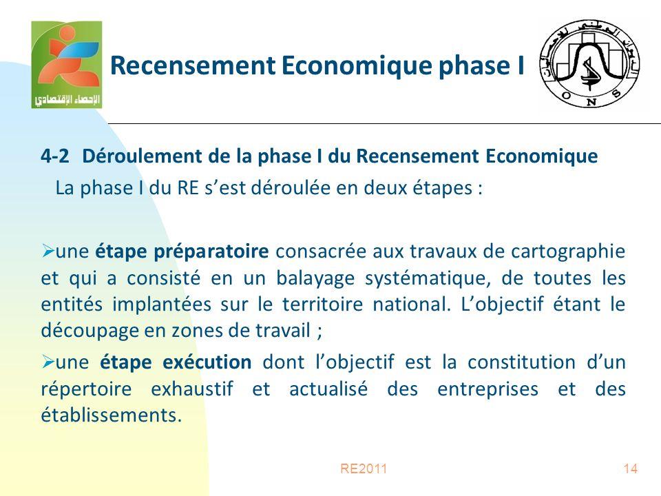 RE201114 4-2 Déroulement de la phase I du Recensement Economique La phase I du RE s'est déroulée en deux étapes :  une étape préparatoire consacrée aux travaux de cartographie et qui a consisté en un balayage systématique, de toutes les entités implantées sur le territoire national.
