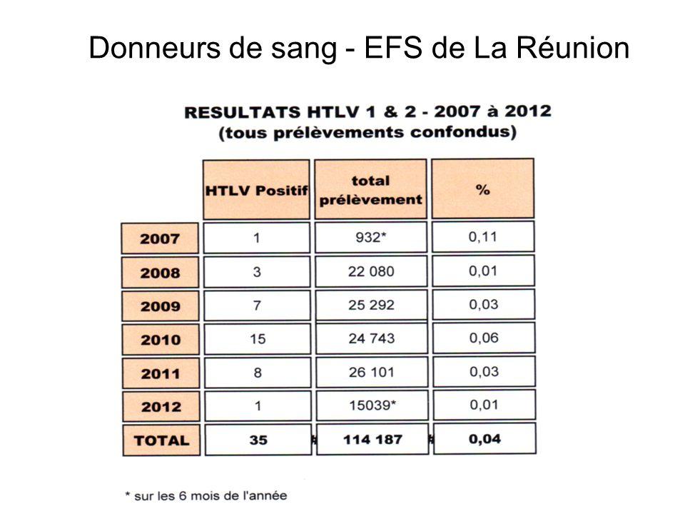 Donneurs de sang - EFS de La Réunion