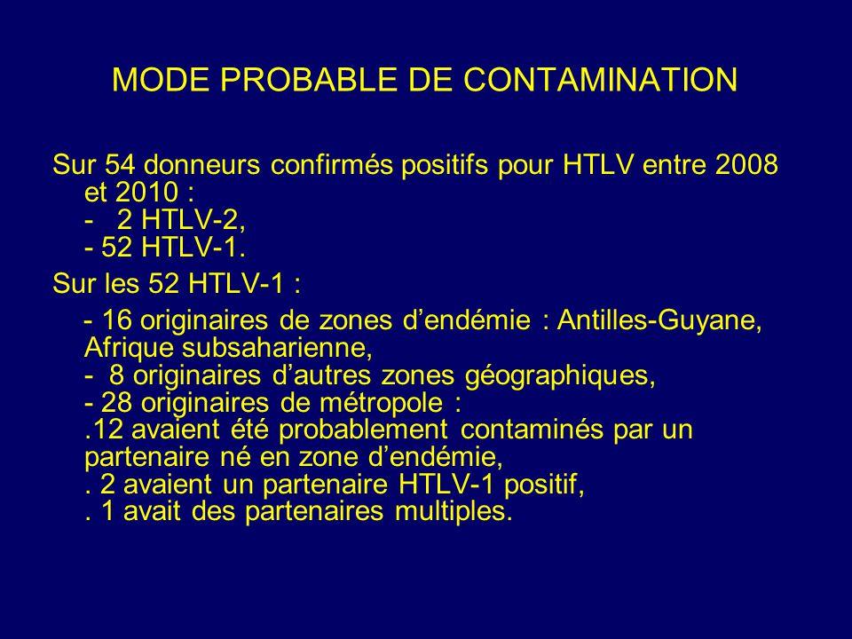 MODE PROBABLE DE CONTAMINATION Sur 54 donneurs confirmés positifs pour HTLV entre 2008 et 2010 : - 2 HTLV-2, - 52 HTLV-1. Sur les 52 HTLV-1 : - 16 ori