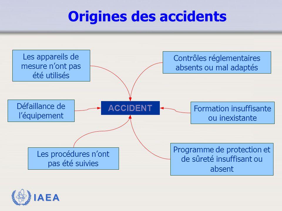 IAEA ACCIDENT Les appareils de mesure n'ont pas été utilisés Défaillance de l'équipement Les procédures n'ont pas été suivies Contrôles réglementaires
