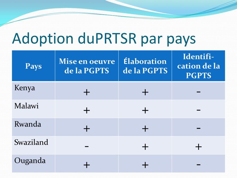 Adoption duPRTSR par pays Pays Mise en oeuvre de la PGPTS Élaboration de la PGPTS Identifi- cation de la PGPTS Kenya ++- Malawi ++- Rwanda ++- Swazila