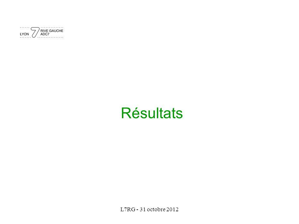 L7RG - 31 octobre 2012 Résultats