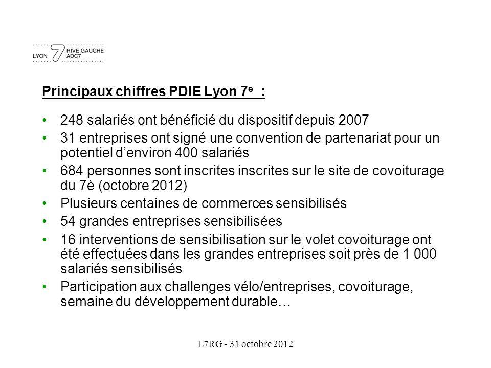 L7RG - 31 octobre 2012 Principaux chiffres PDIE Lyon 7 e : 248 salariés ont bénéficié du dispositif depuis 2007 31 entreprises ont signé une conventio