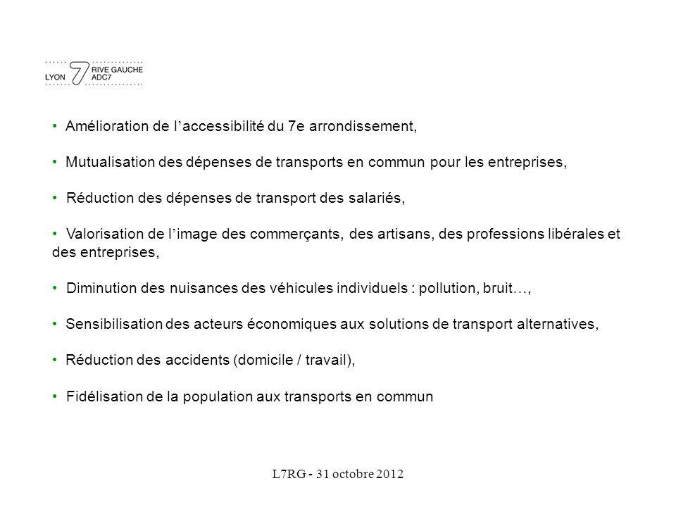 L7RG - 31 octobre 2012 Amélioration de l ' accessibilité du 7e arrondissement, Mutualisation des dépenses de transports en commun pour les entreprises