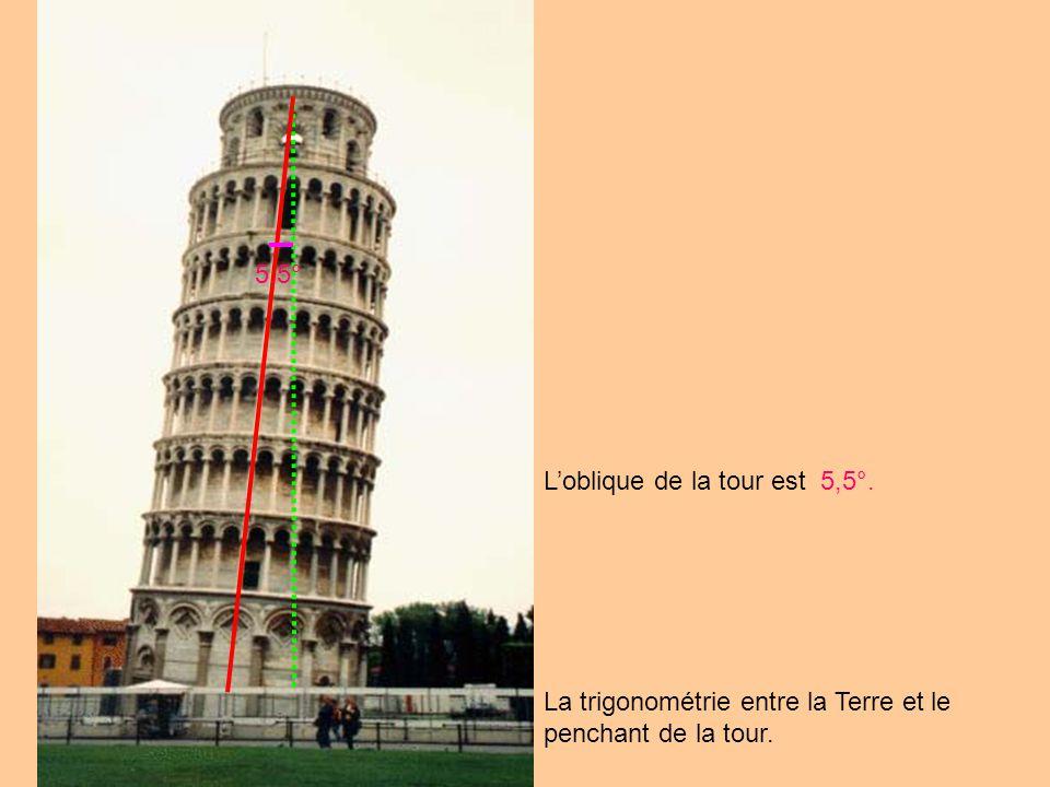 5,5° L'oblique de la tour est 5,5°. La trigonométrie entre la Terre et le penchant de la tour.