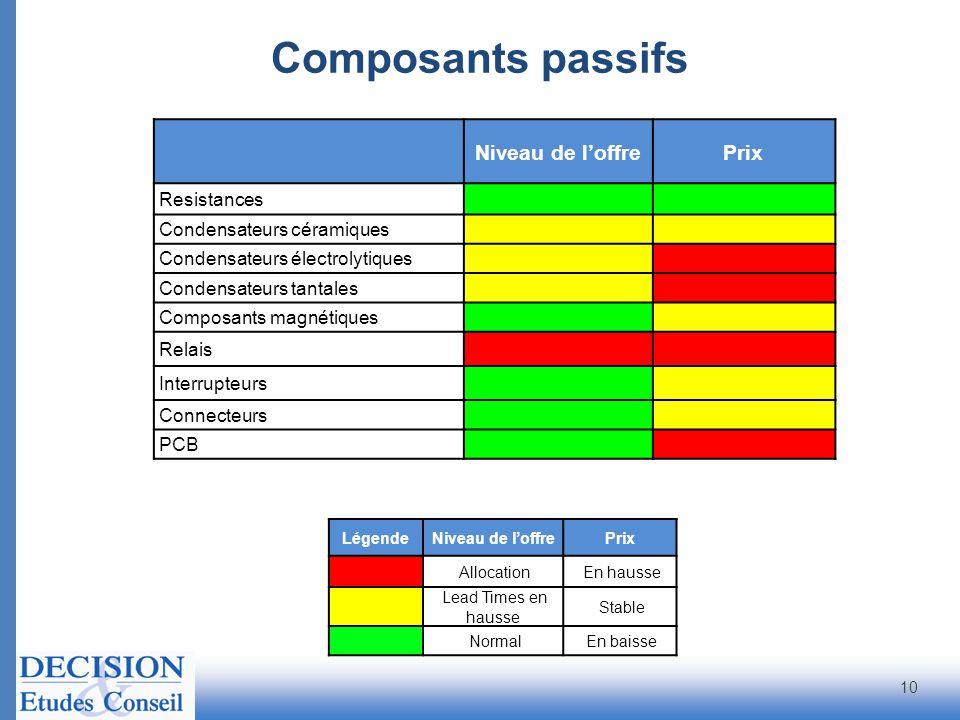 Composants passifs 10 Niveau de l'offrePrix Resistances Condensateurs céramiques Condensateurs électrolytiques Condensateurs tantales Composants magnétiques Relais Interrupteurs Connecteurs PCB LégendeNiveau de l'offrePrix Allocation En hausse Lead Times en hausse Stable Normal En baisse
