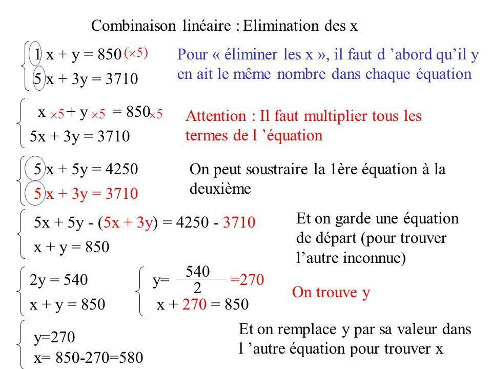 Combinaison linéaire :Elimination des x 1 x + y = 850 5 x + 3y = 3710 Pour « éliminer les x », il faut d 'abord qu'il y en ait le même nombre dans chaque équation (  5) Attention : Il faut multiplier tous les termes de l 'équation x + y = 850 5x + 3y = 3710 55 55 55 5 x + 5y = 4250 5 x + 3y = 3710 On peut soustraire la 1ère équation à la deuxième 5x + 5y - (5x + 3y) = 4250 - 3710 Et on garde une équation de départ (pour trouver l'autre inconnue) x + y = 850 2y = 540 x + y = 850 540 2 y= =270 x + 270 = 850 y=270 x= 850-270=580 On trouve y Et on remplace y par sa valeur dans l 'autre équation pour trouver x