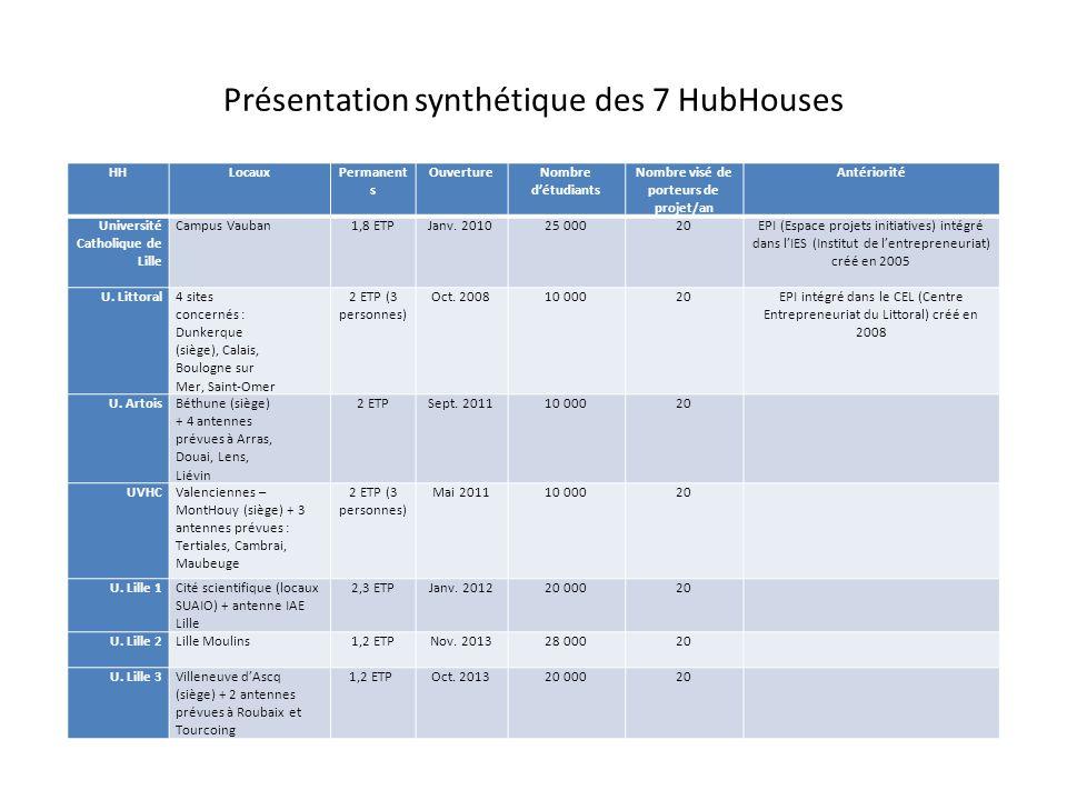 Présentation synthétique des 7 HubHouses HHLocauxPermanent s OuvertureNombre d'étudiants Nombre visé de porteurs de projet/an Antériorité Université C