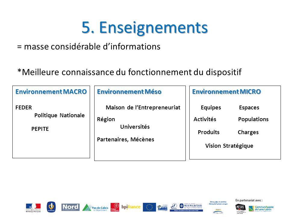 5. Enseignements = masse considérable d'informations *Meilleure connaissance du fonctionnement du dispositif Environnement MACRO FEDER Politique Natio