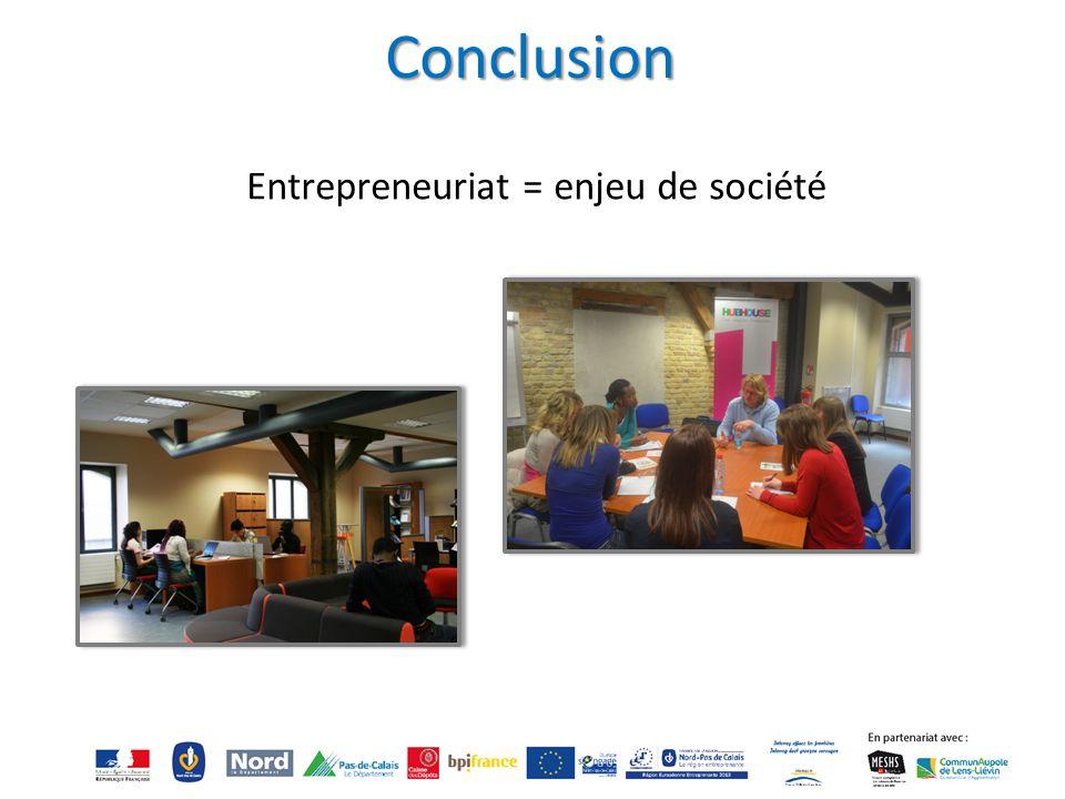 Conclusion Entrepreneuriat = enjeu de société