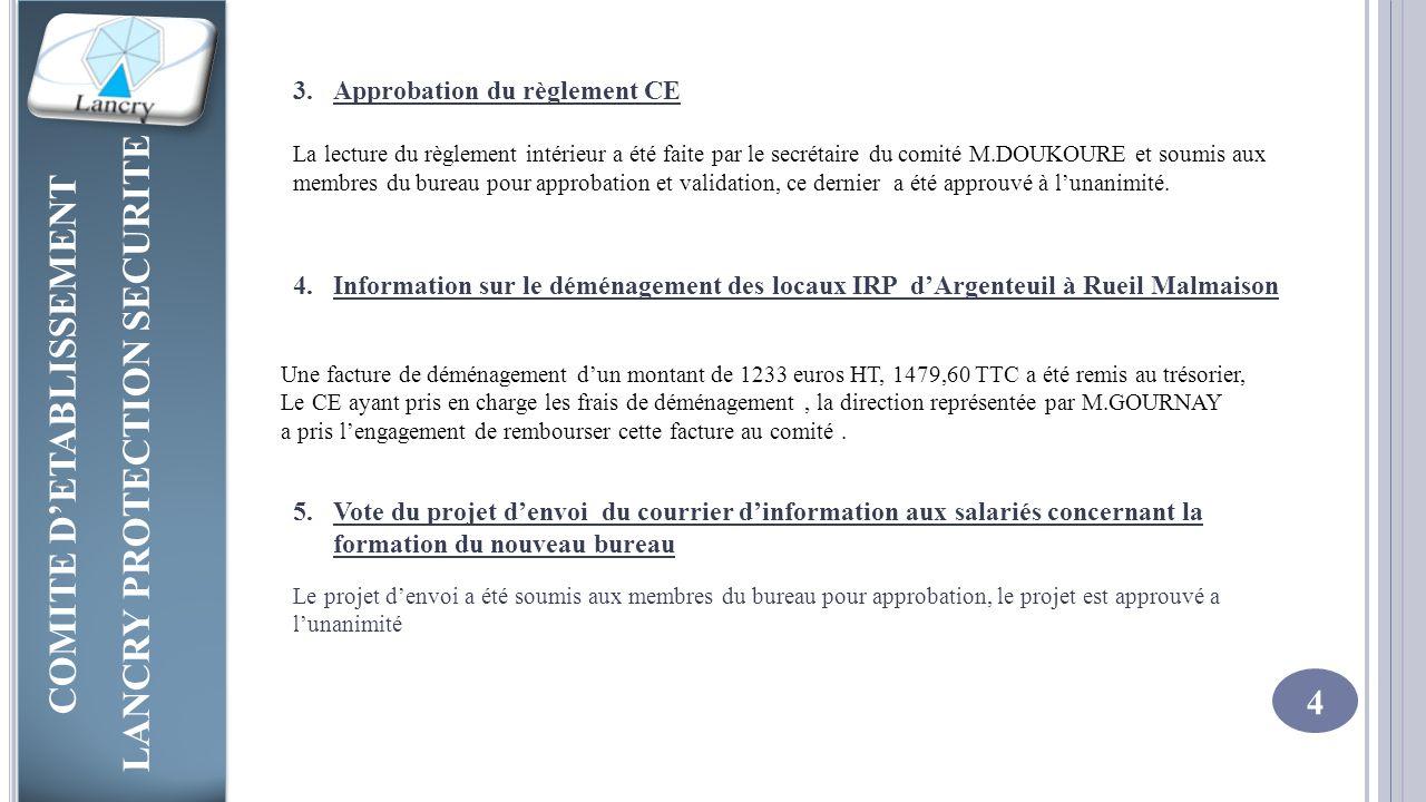 COMITE D'ETABLISSEMENT LANCRY PROTECTION SECURITE COMITE D'ETABLISSEMENT LANCRY PROTECTION SECURITE 5 6.Point sur les dossiers 1% logement : Dossiers présentés par la commission logement et validés par le comité : M.HAMADACHE Oumar, M.ASARE Alex, M.DIAW Amady, M.CISSE Moustapha, M.FONGANG Nana, M.BOMBOKO Alain, M.CISSE Mohamed, ABDOU Ahmada, M.MOUGUENOU Youssef, M.SANKHO Malik,M.MAKALOUMOU Moussa, M.KHELADI Rachid, M.KONA Alassane, M.FAINKE Ibrahima, M.DRAOUI Mounir, M.SANGARE Madou, M.TOULA Abdellatif, MAHMAD Djawid, M.DEMBELE Amady.