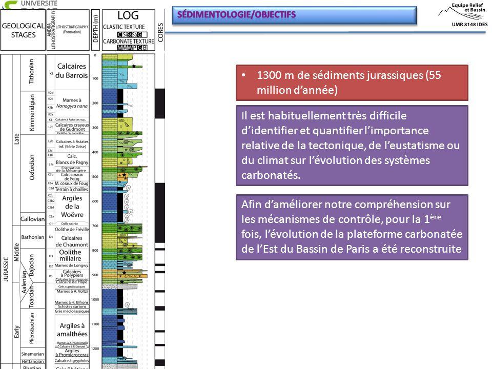Afin d'améliorer notre compréhension sur les mécanismes de contrôle, pour la 1 ère fois, l'évolution de la plateforme carbonatée de l'Est du Bassin de