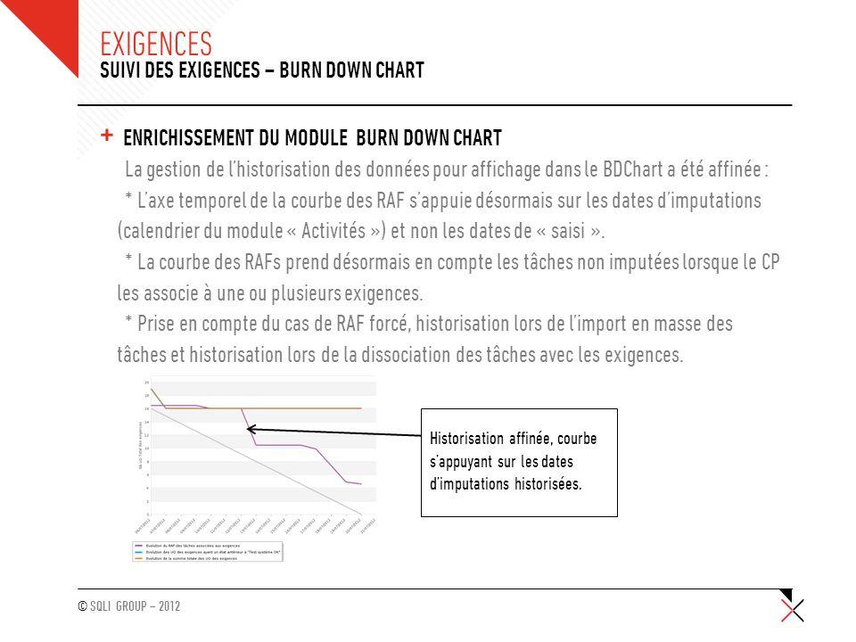 © SQLI GROUP – 2012 EXIGENCES + ENRICHISSEMENT DU MODULE BURN DOWN CHART La gestion de l'historisation des données pour affichage dans le BDChart a ét