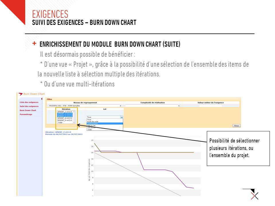 © SQLI GROUP – 2012 + EXIGENCES - AJOUT DES CHAMPS DE QUALIFICATIONS & OPTIMISATION DE LEUR PRÉSENTATION SUIVI DES EXIGENCES – BURN DOWN CHART EXIGENCES Une exigences en ligne c'est désormais associée à : + Une valeur métier (entier) + Une complexité de réalisation (entier de 0 à 3) Des filtres ont été également ajouté dans ce sens au niveau des exigences et du Burn Down Chart.
