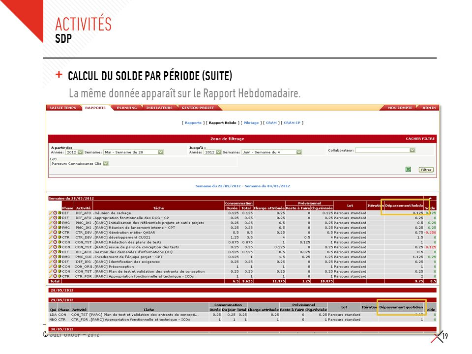 © SQLI GROUP – 2012 ACTIVITÉS + CALCUL DU SOLDE PAR PÉRIODE (SUITE) La même donnée apparaît sur le Rapport Hebdomadaire. 19 SDP