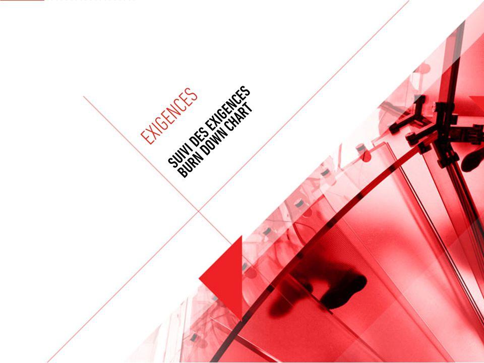 © SQLI GROUP – 2012 EXIGENCES SUIVI DES EXIGENCES BURN DOWN CHART