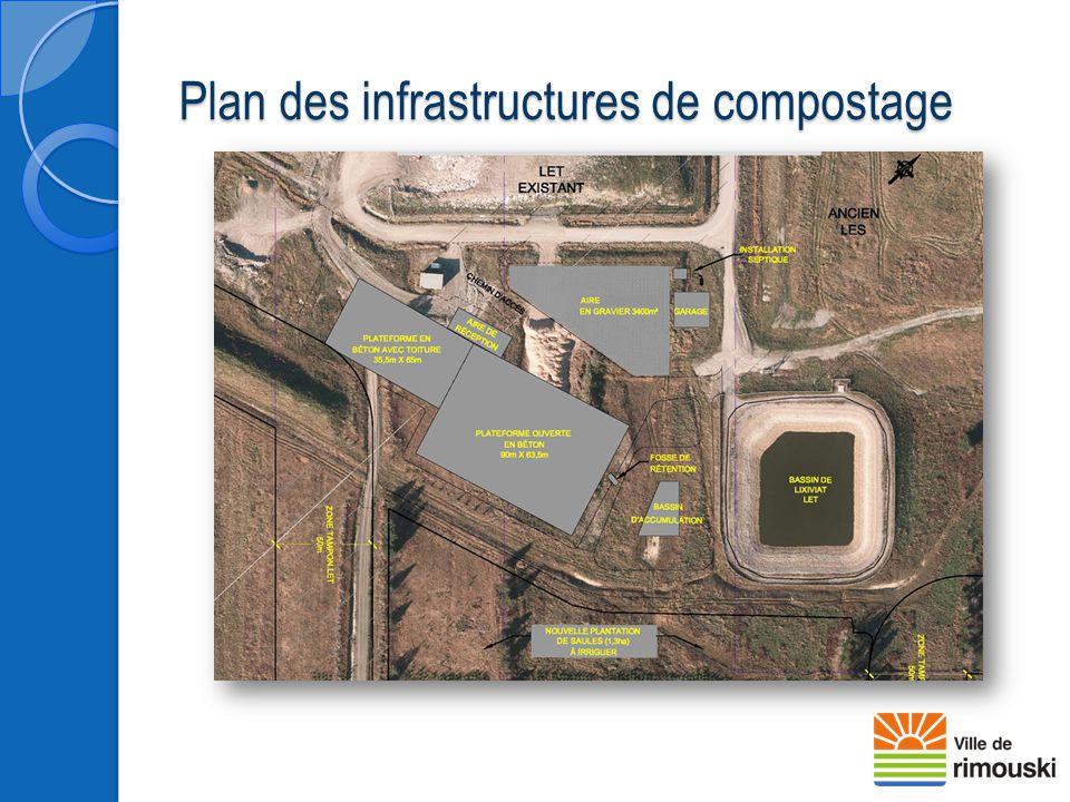 Plan des infrastructures de compostage